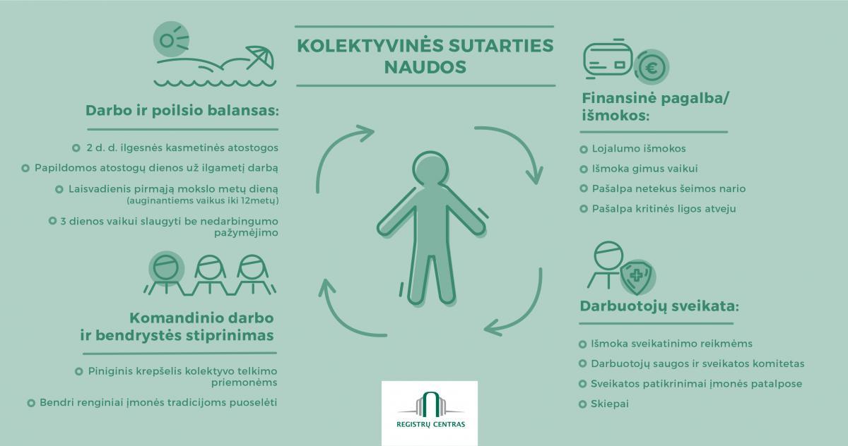 namų darbo registras)