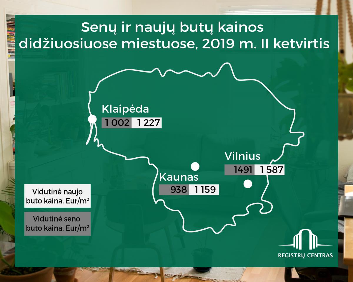 Antrąjį ketvirtį būstui išleista 520 mln. eurų, sostinėje mažėjo naujų butų kainos